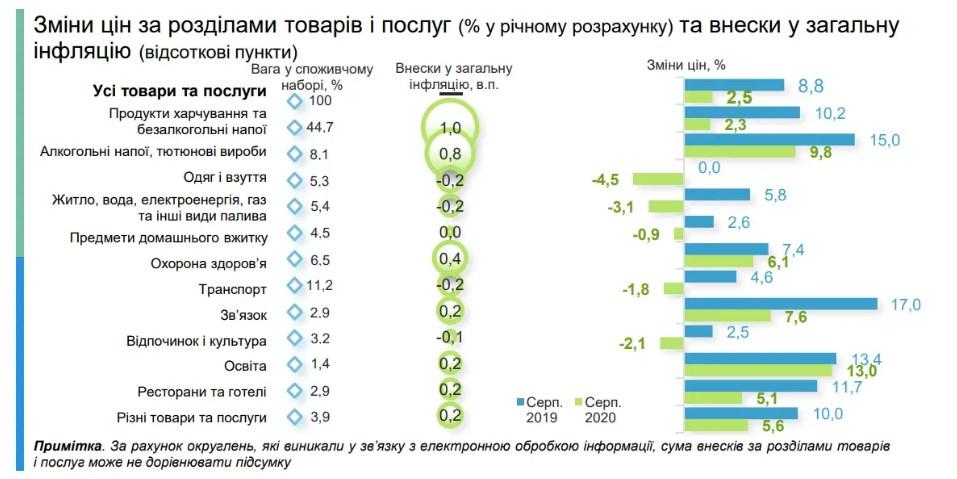 Влада попередила українців про різке зростання цін в 2021 році