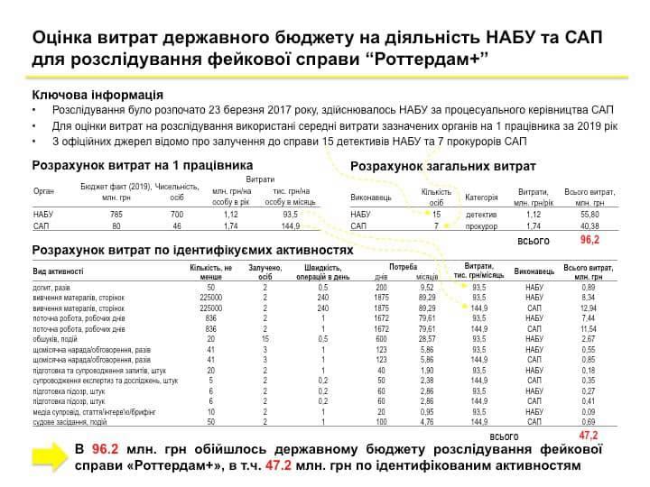 """Розслідування справи """"Роттердам+"""" з держбюджету забрало понад 95 мільйонів гривень, — Вовк"""